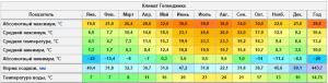 Температура моря в Геленджике